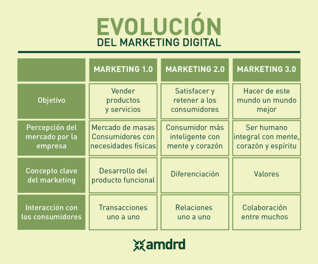 AMDRD Evolución del Marketing Digital